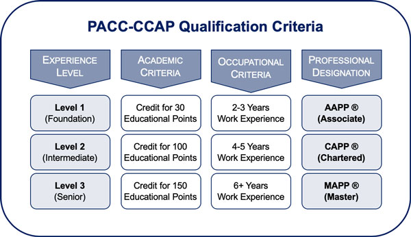 Qualification criteria